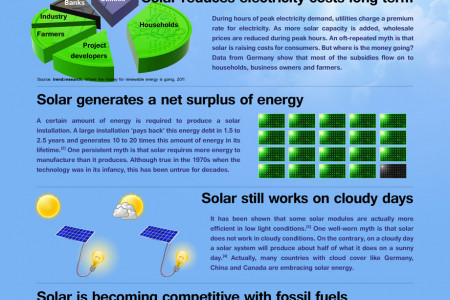 Setting the solar story straight: 5 common myths about solar energy Infographic