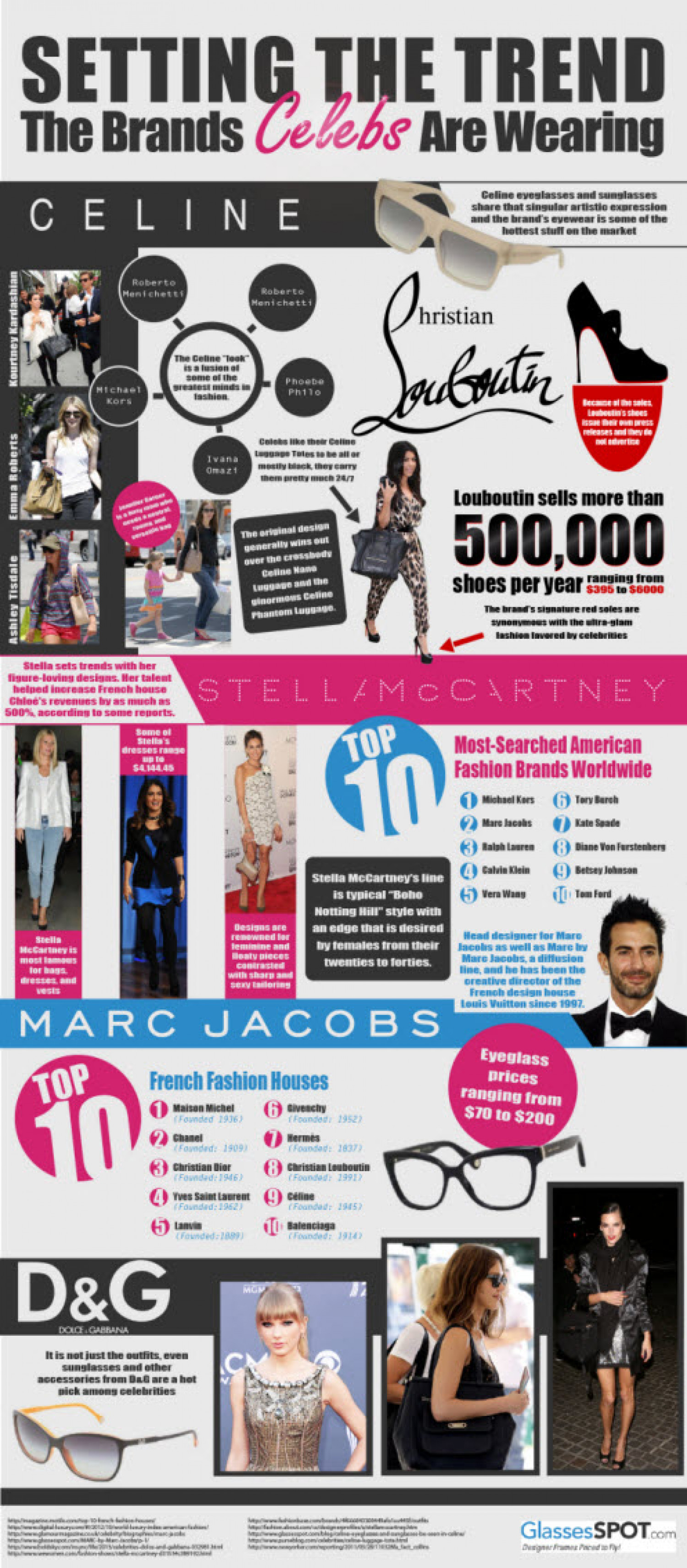 Setting The Trends: The Brands Celebs Are Wearing Infographic