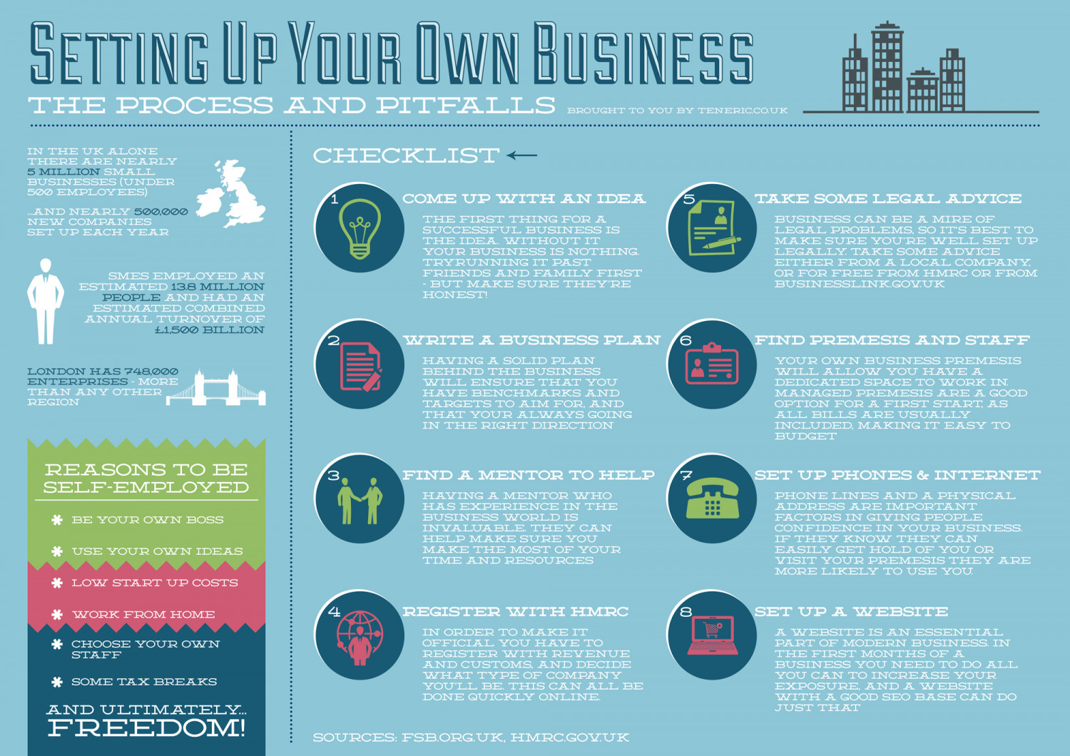 Setting Up Your Own Business - The Process And Pitfalls Infographic