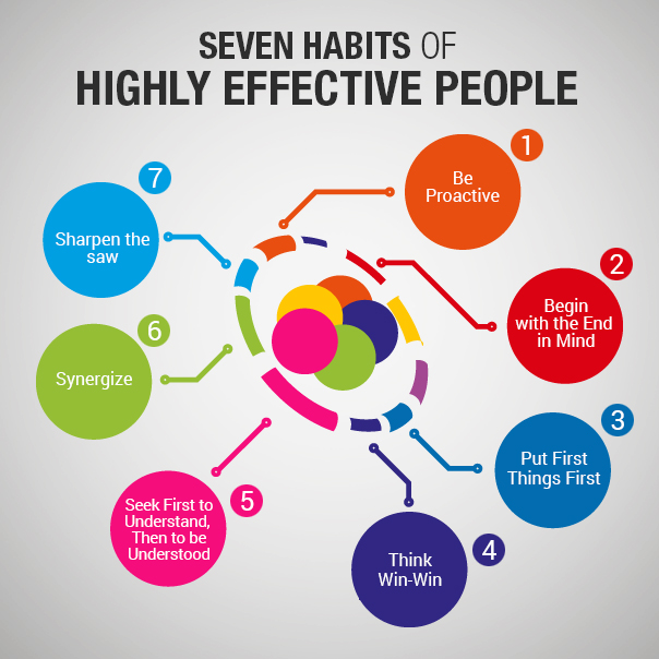 Seven Habits Of Highly Effective People Visual