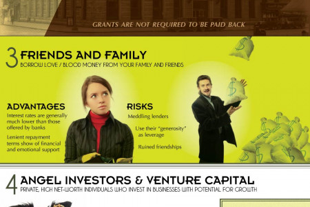 Seven Innovative Ways to Finance a Startup Business Infographic