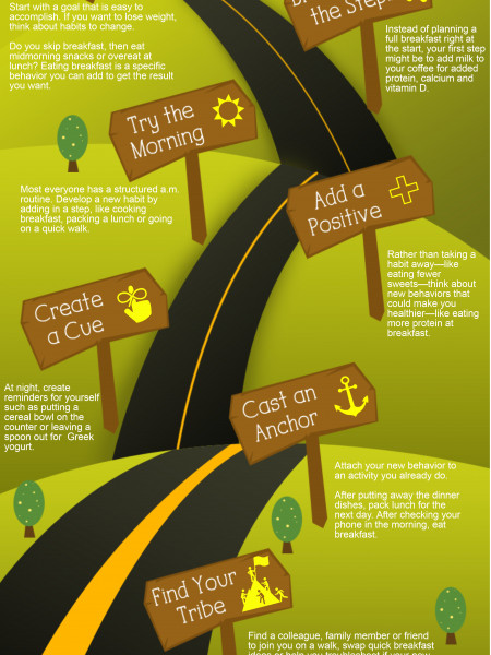 Seven Steps to Successful New Year's Resolutions Infographic