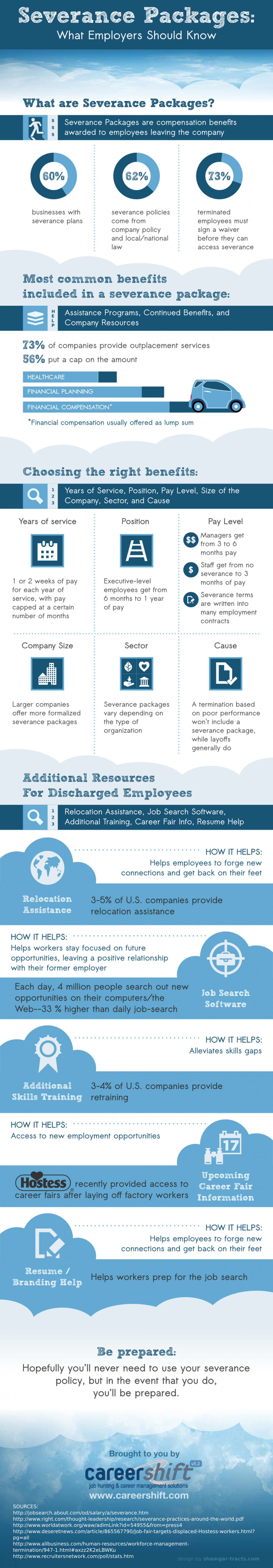 Severance Packages: What Employers Should Know Infographic