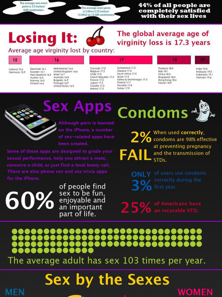 Sex By The Numbers Infographic