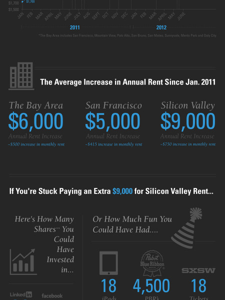 SF Bay Area Rents Gone Wild Infographic