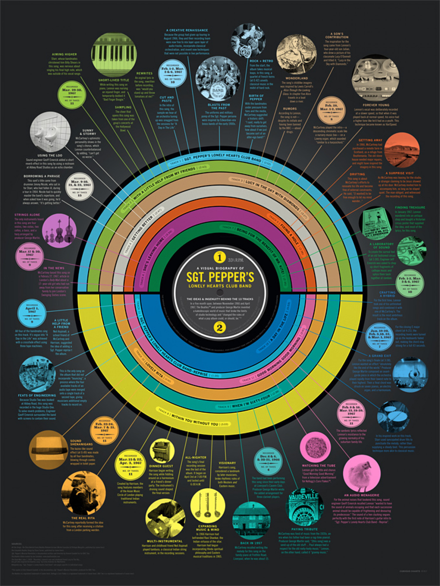 Sgt. Peppet: A Chart of the Magic Behind the Album Infographic