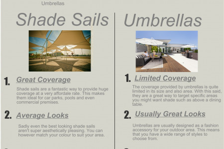 Shade Sails Vs Outdoor Umbrellas - Which Are Better? Infographic