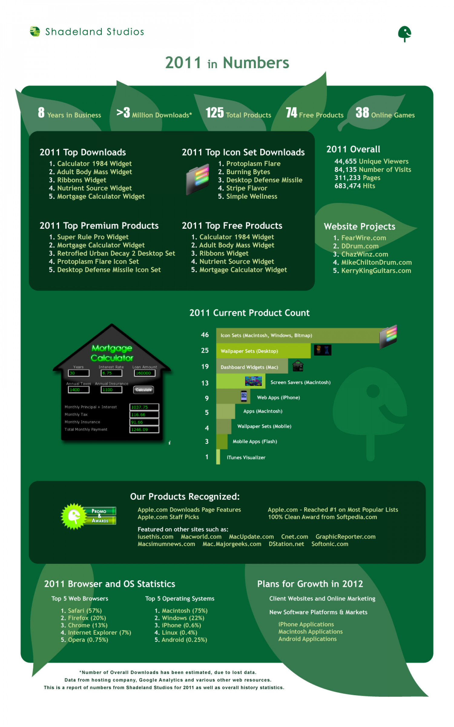 Shadeland Studios: 2011 in Numbers Infographic
