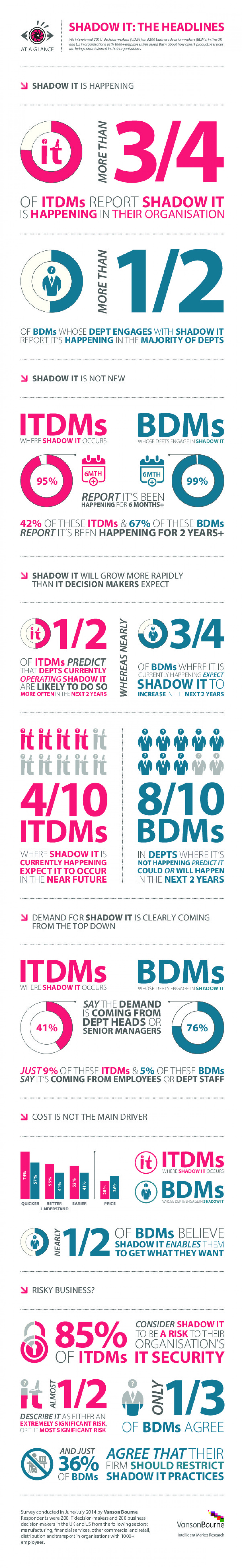 Shadow IT Infographic: Vanson Bourne Infographic