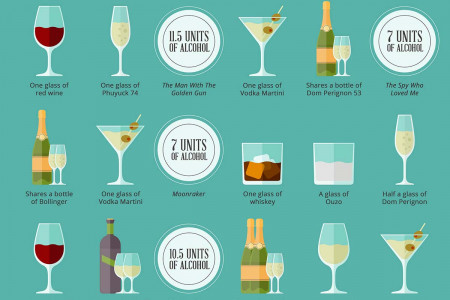 Shaken, Not Stirred - How Much Does James Bond Drink? Infographic