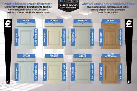 Shaker Kitchen Door Styles Infographic