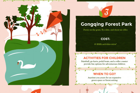 Shanghai Botanical Gardens and Parks Infographic