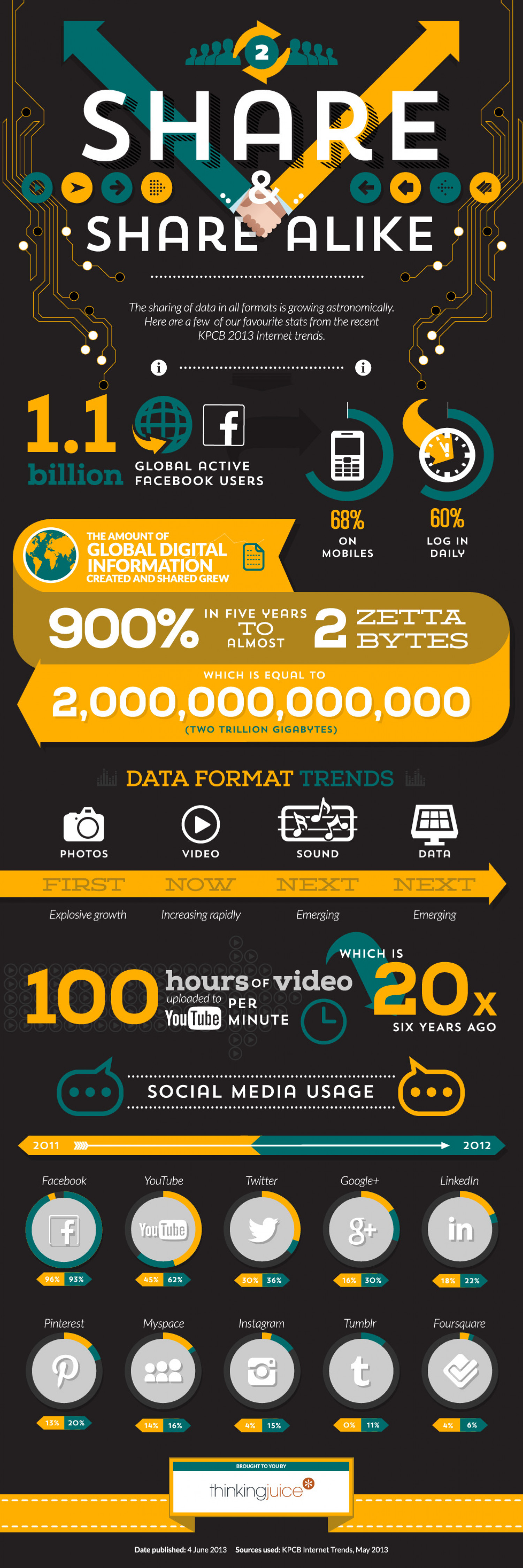 Share And Share Alike Infographic