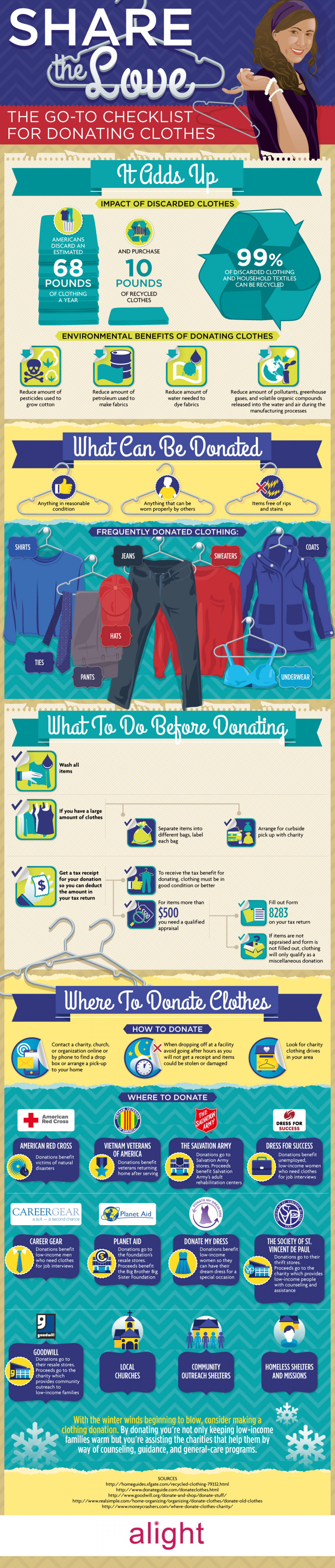 Share the Love: The Go-To Checklist for Donating Clothes Infographic