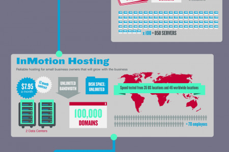 Shared Hosting Showdown Infographic