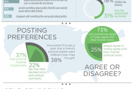 Shared Politics: What we say (and won't say) about politics on social media Infographic
