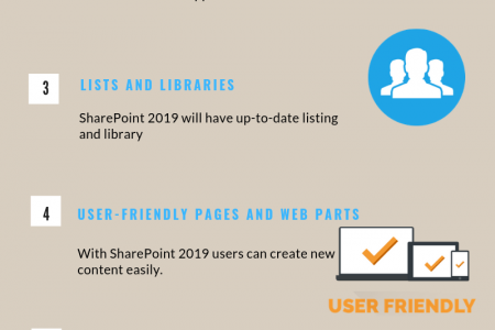 SharePoint 2019 New Features Infographic
