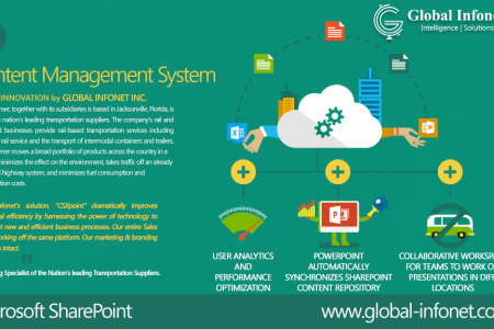 SharePoint Case Study : Content Management System Infographic