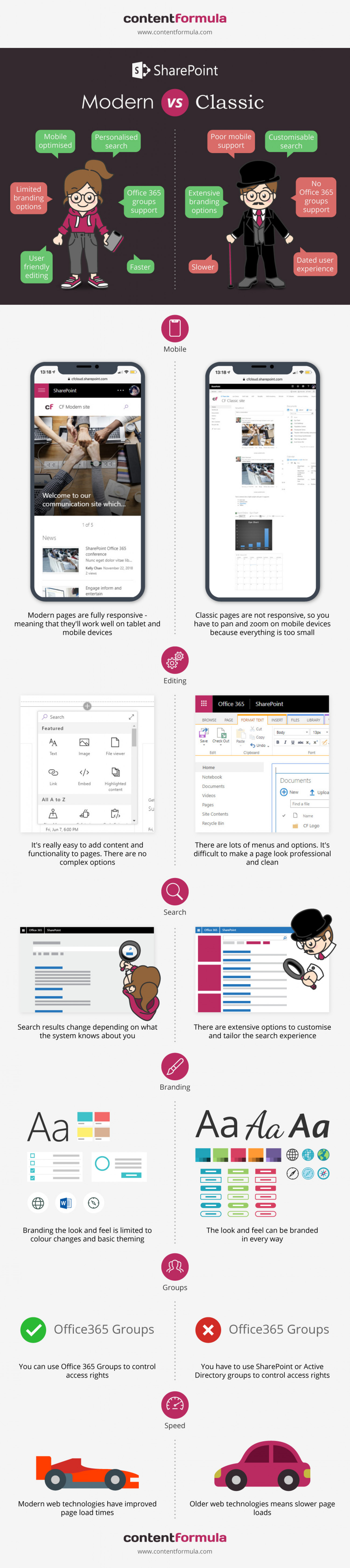 SharePoint Modern vs Classic inforgraphic  Infographic