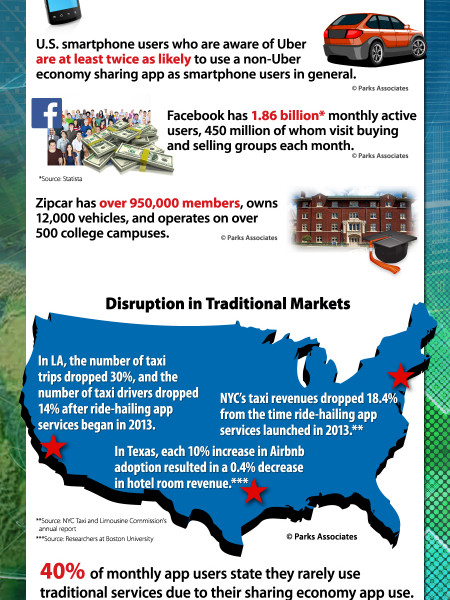 Sharing Economy Apps Disrupting Traditional Markets Infographic