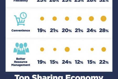 Sharing Economy in Middle East Infographic