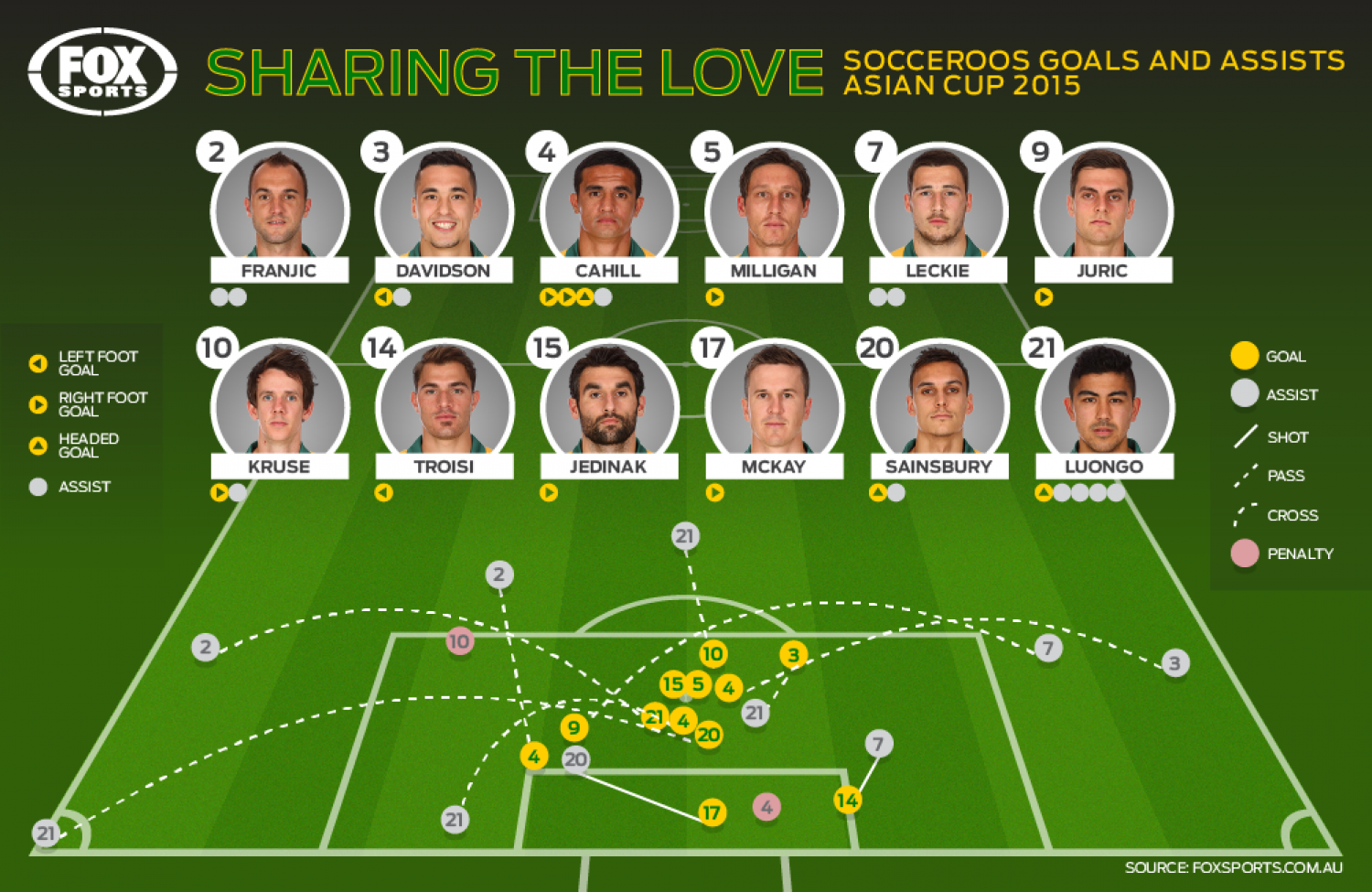 Sharing the love - Socceroos Goals and Assists - Asian Cup 2015 Infographic