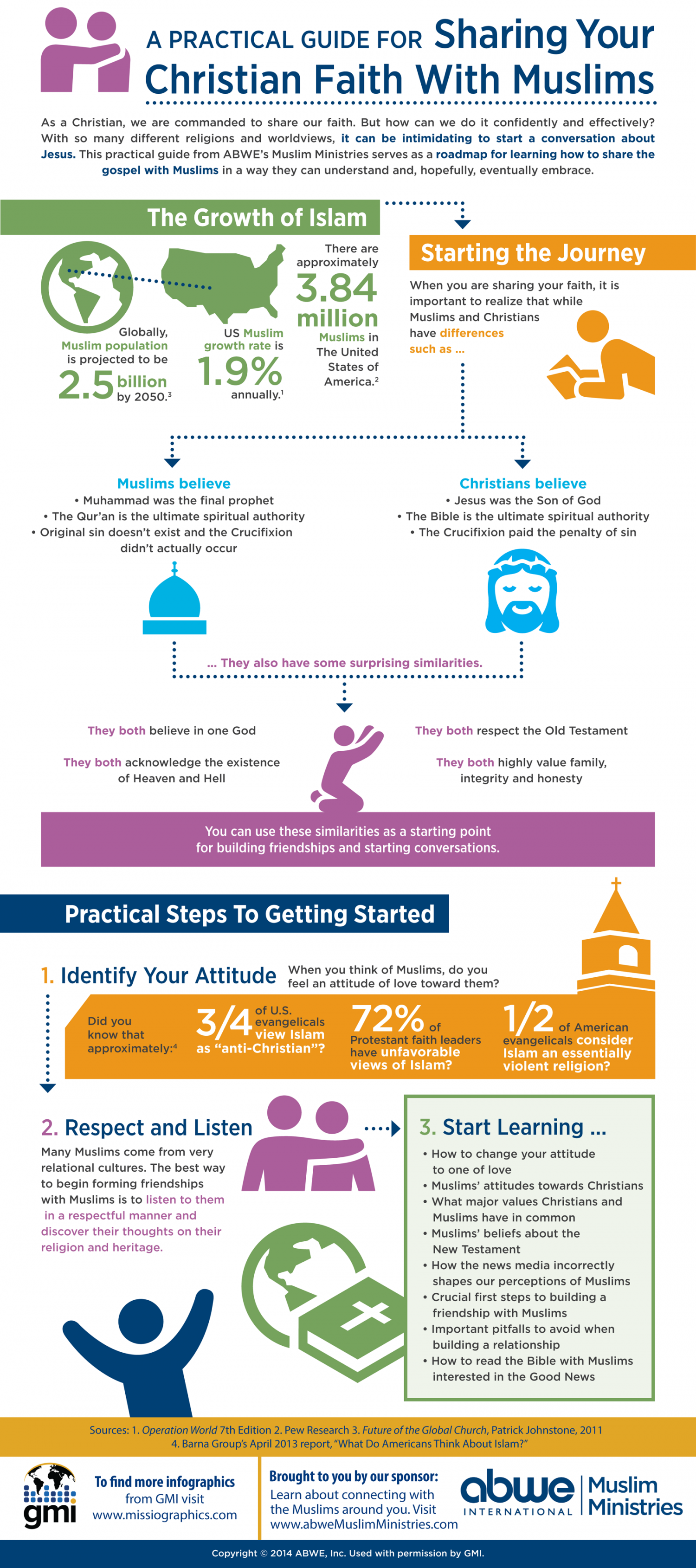 Sharing Your Christian Faith with Muslims Infographic