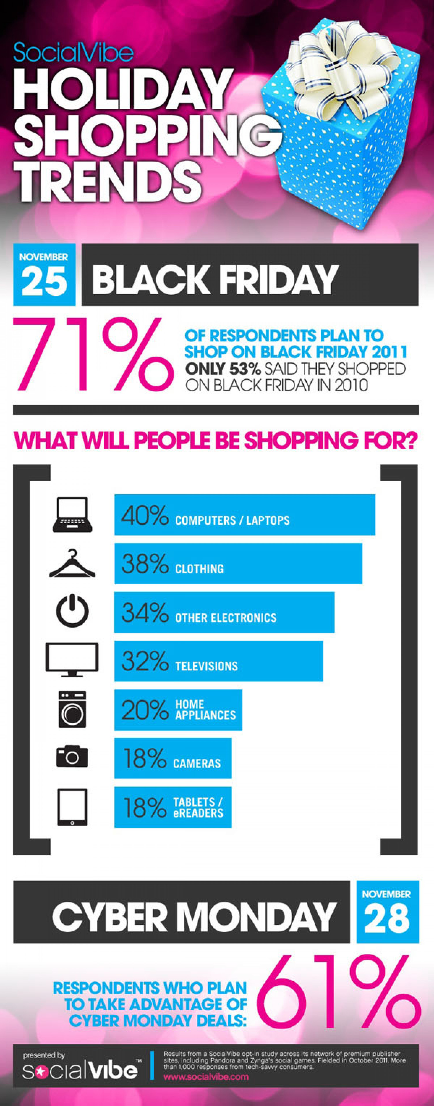 Sharp Spike in Tech Savvy Shoppers Expected on Black Friday  Infographic