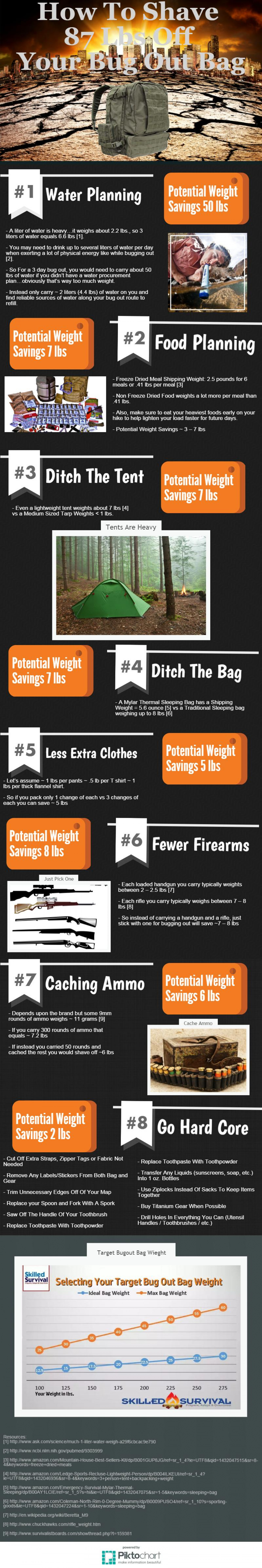 Shaving 87 LBS Off Your Bugout Bag Weight Infographic