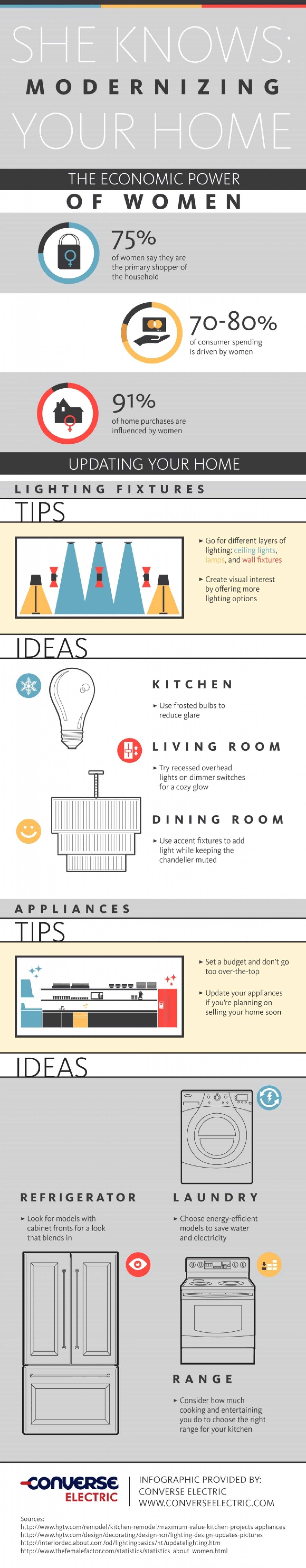 She Knows: Modernizing Your Home Infographic
