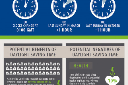 Shedding light on Daylight Saving Time Infographic