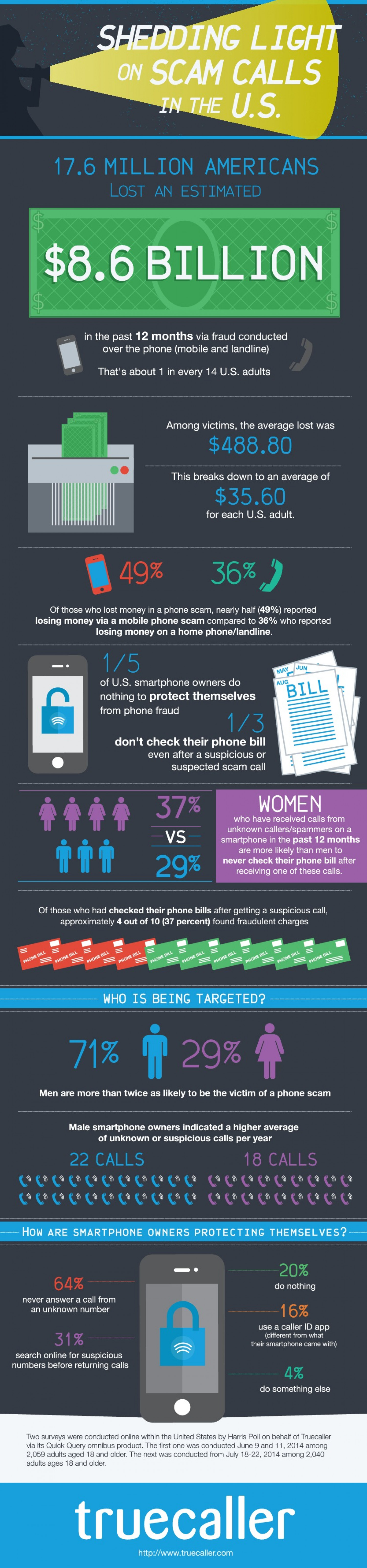 Shedding Light on Scam Calls in the U.S. Infographic