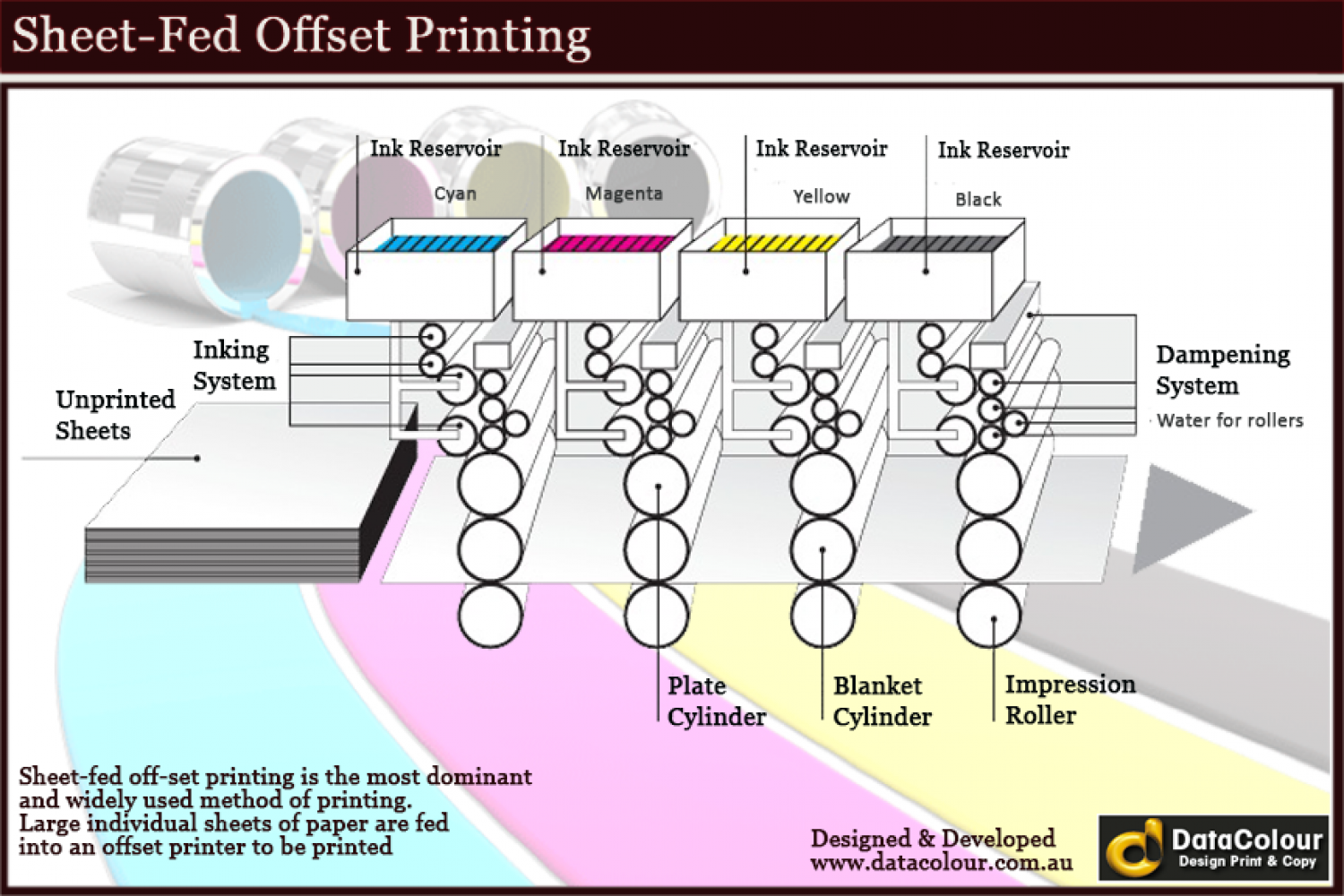 an overview of sheet fed offset lithography In sheet-fed offset work, when ink has been printed on a press sheet, the solvent penetrates the paper fibers (absorption), and the resin sits up on top of the surface and hardens as the chemical reaction with the atmosphere (oxidization) occurs, eventually leaving a film of dry ink.