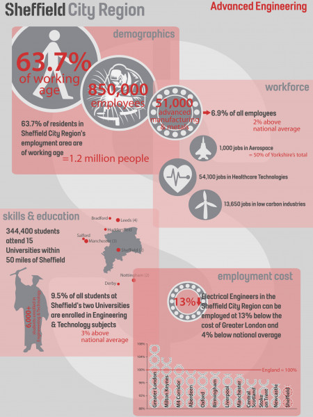 Sheffield City Region  Advanced Engineering Infographic