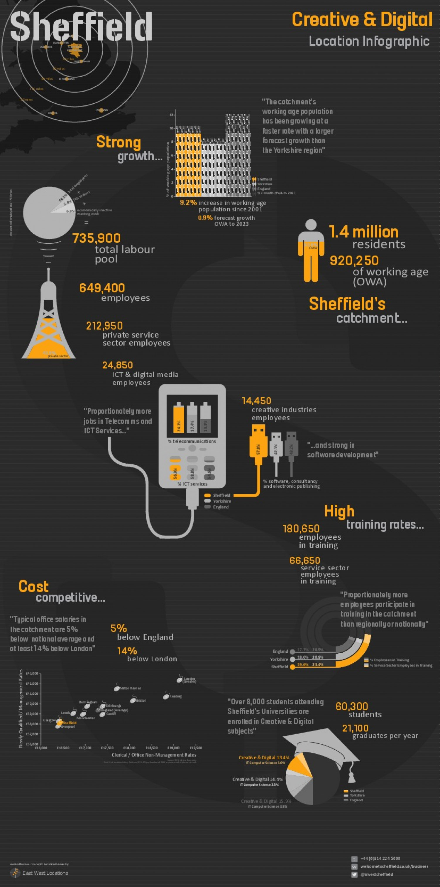 Sheffield Creative & Digital Economy 2015 Infographic