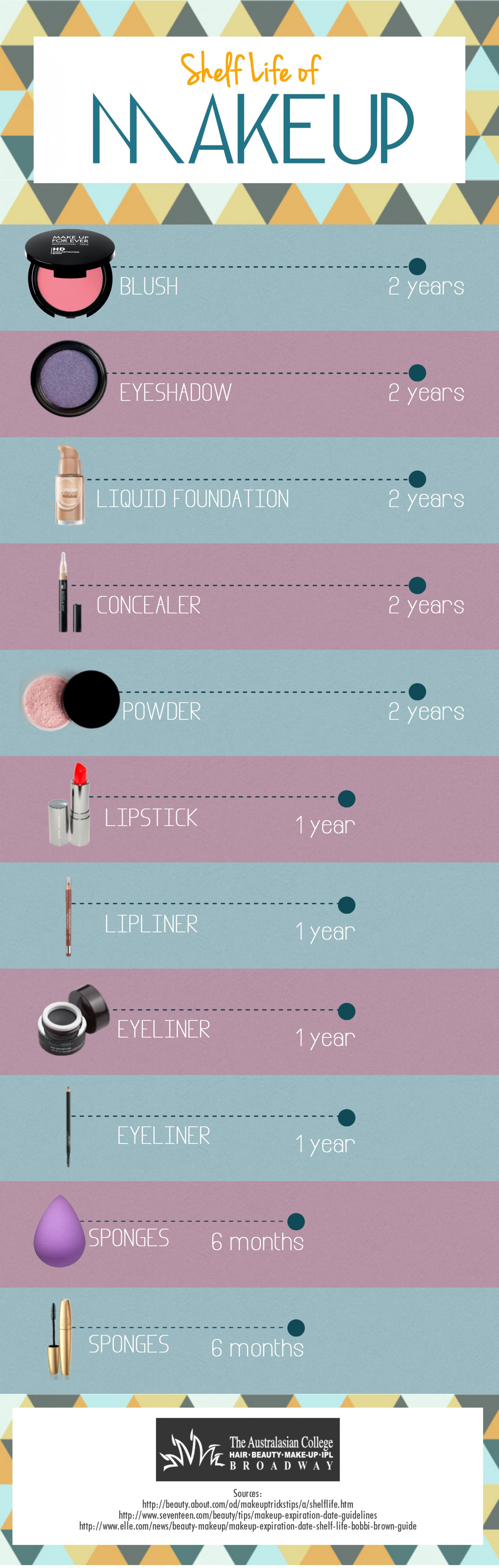 Shelf Life of Make-up Infographic