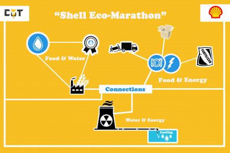Shell Eco-Marathon  Infographic