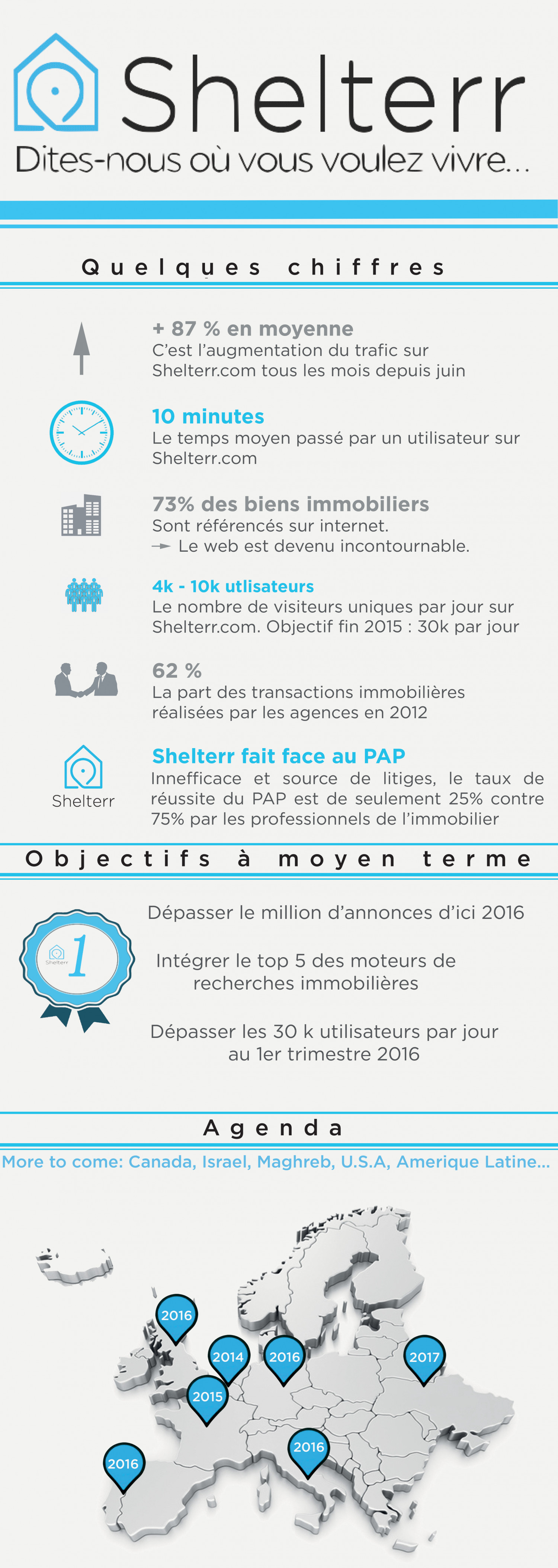 Shelterr Infographic