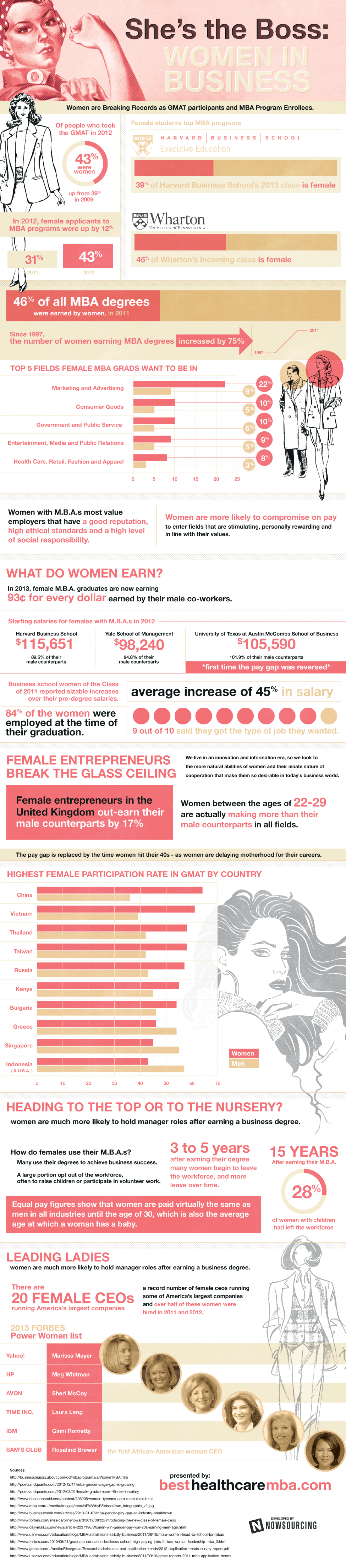 She's the Boss: Women in Business Infographic