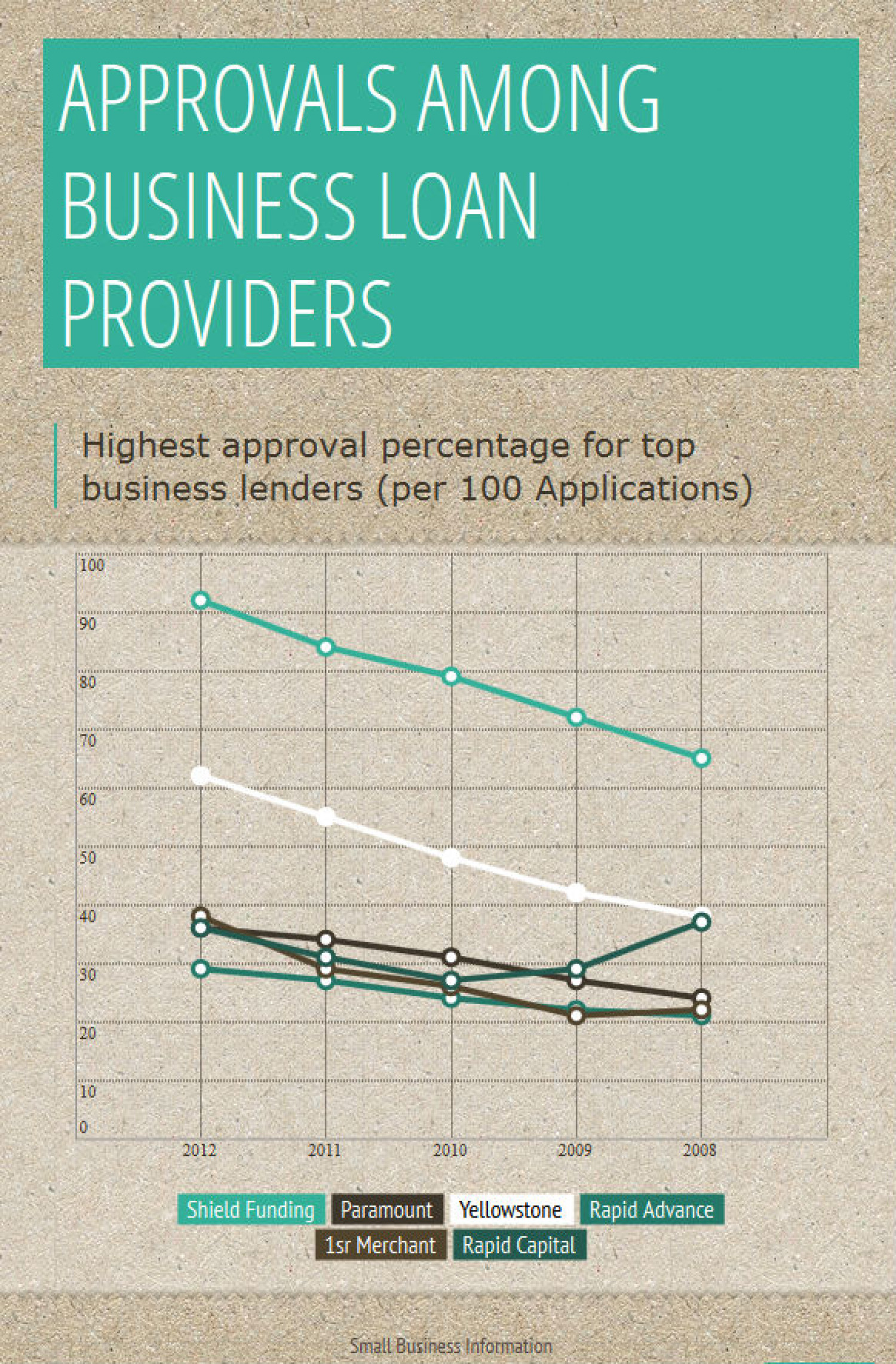 Shield Funding Business Loans Infographic