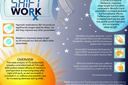 Shift Work Sleep Case Study Infographic