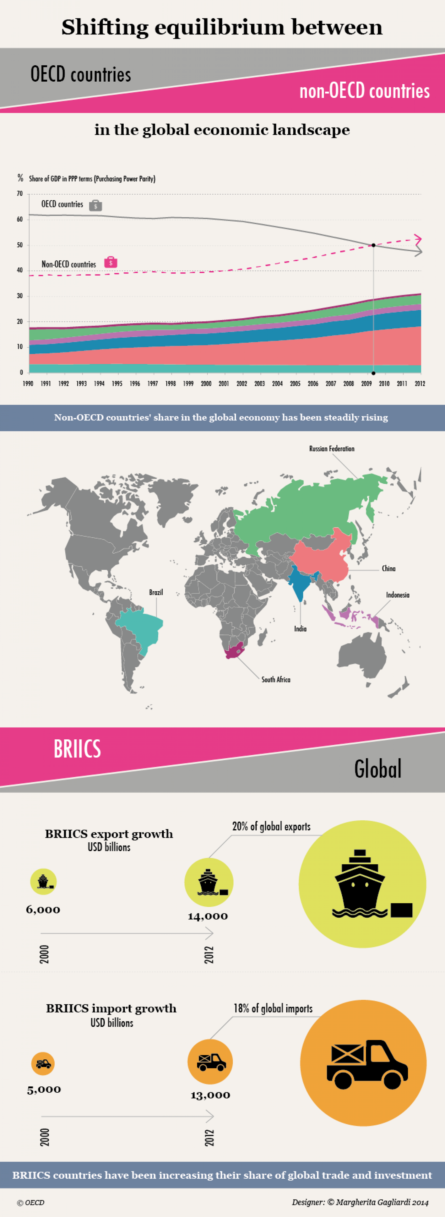 Shifting equilibrium in global economy Infographic