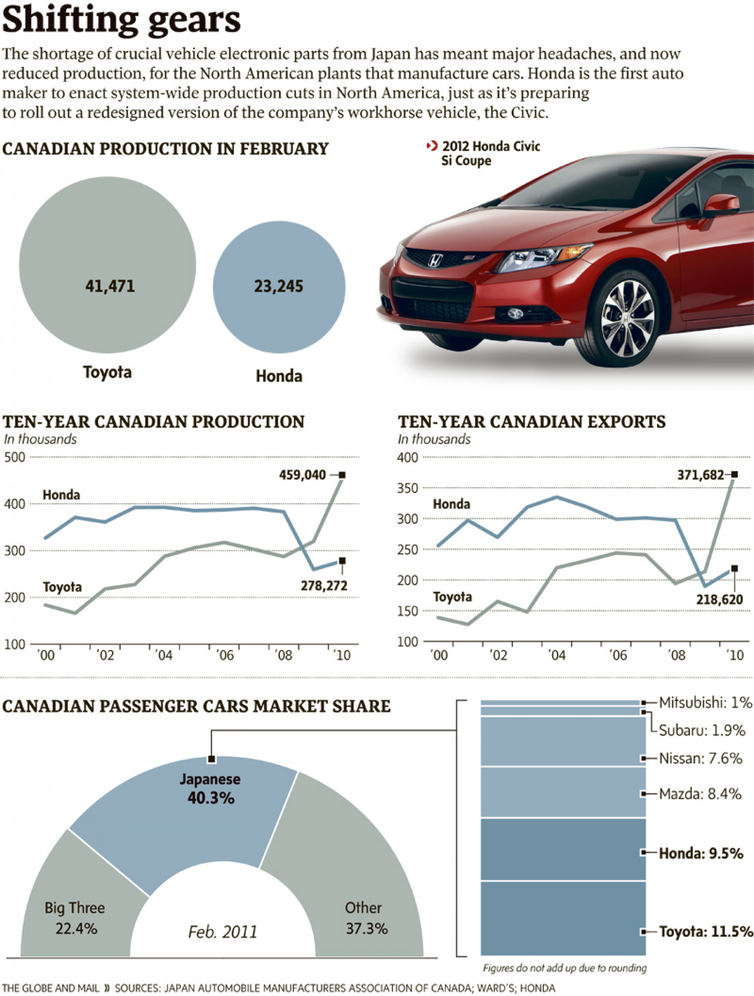 Shifting Gears  Infographic