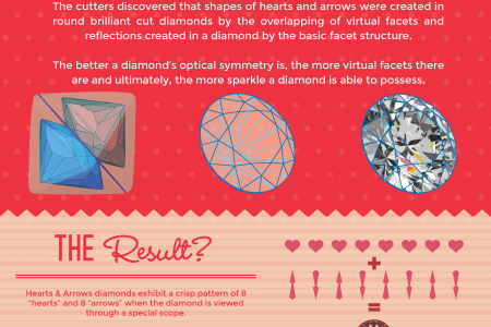 Shine Brighter with Hearts & Arrows Cut Diamonds Infographic