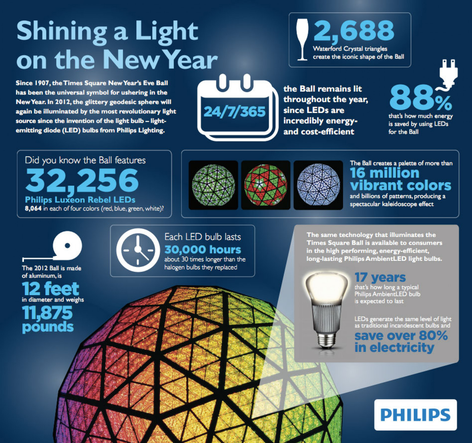 Shining a Light on the New Year Infographic