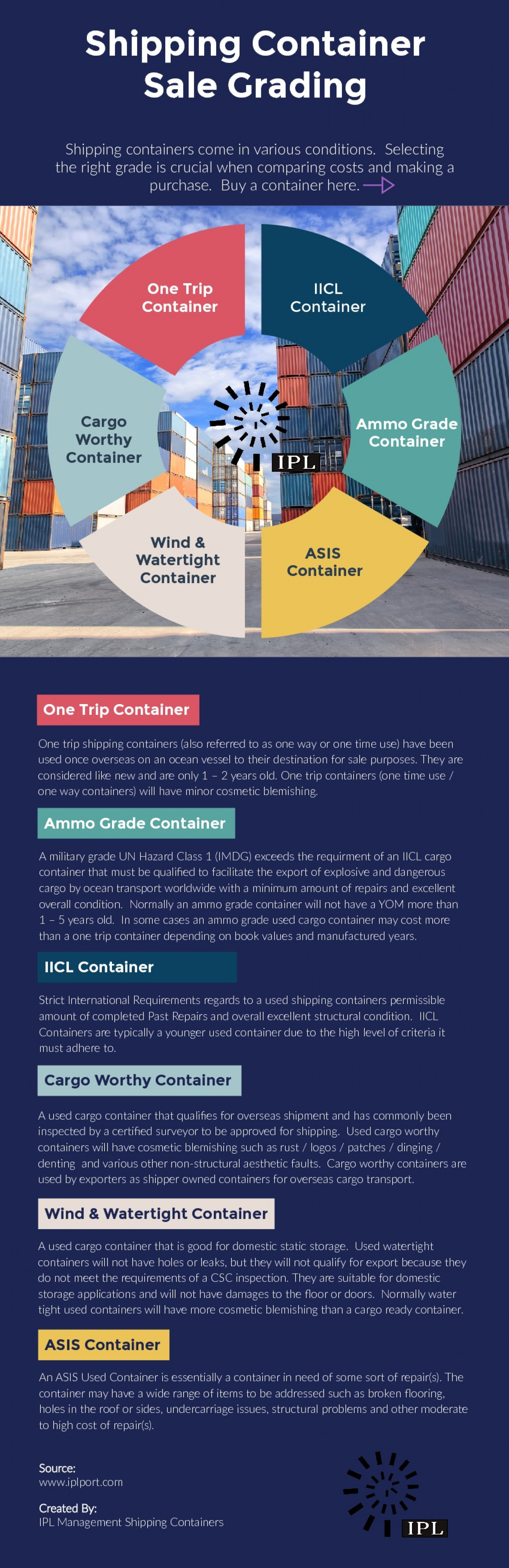Shipping Container Categories Infographic