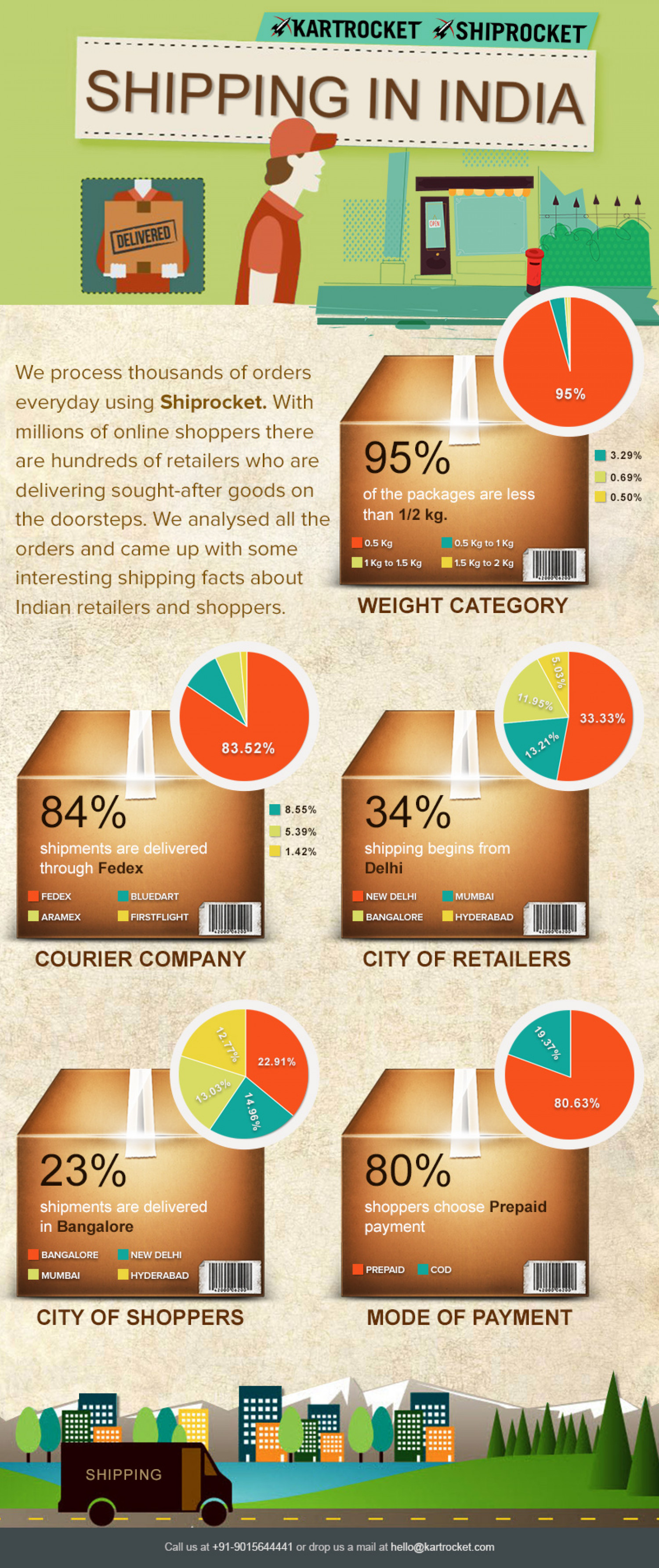 Shipping In India Infographic