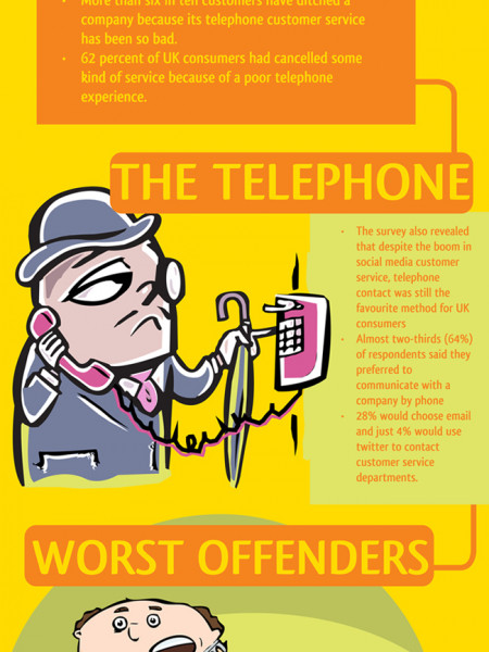 Shocking call centre stats Infographic