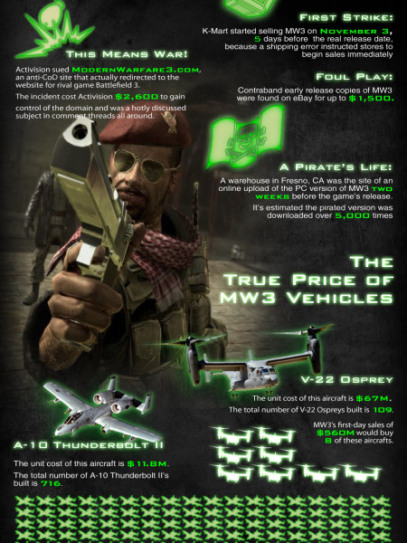 Shocking Call of Duty Modern Warfare 3 Infographic