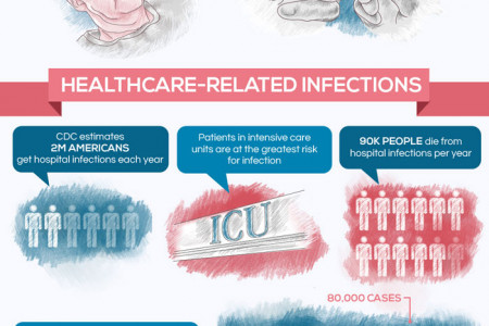 Shocking Facts & Statistics About the Cleanliness of Hospitals Infographic
